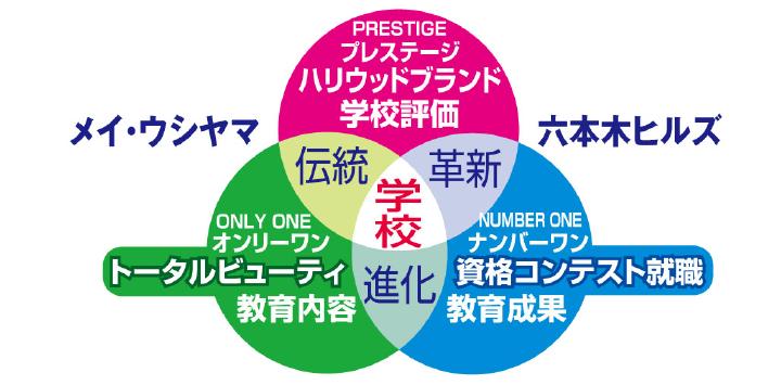 東京で美容を学ぶ一流の学校