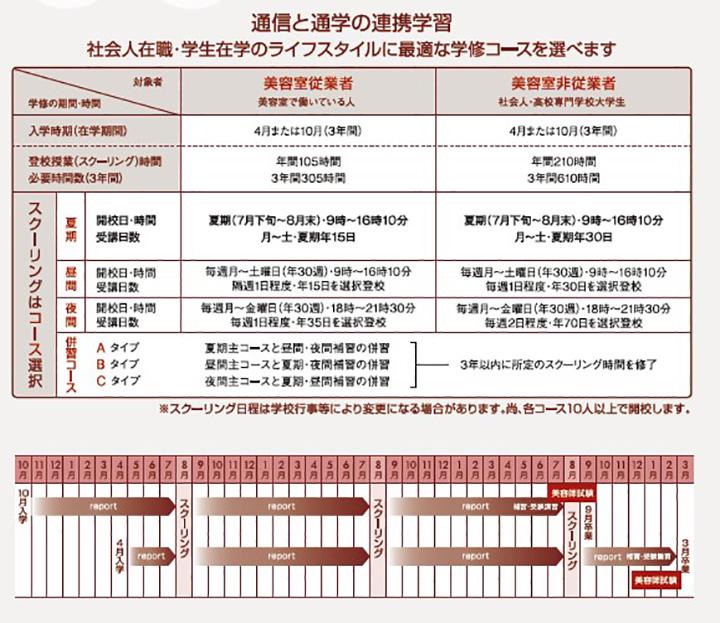東京の美容学校ハリウッド通信と通学の連携学習