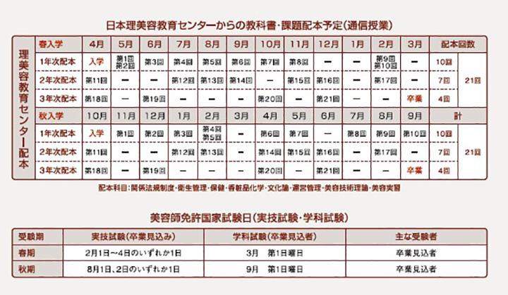 東京の美容学校ハリウッド、日本理美容教育センターからの教科書・課題配本予定